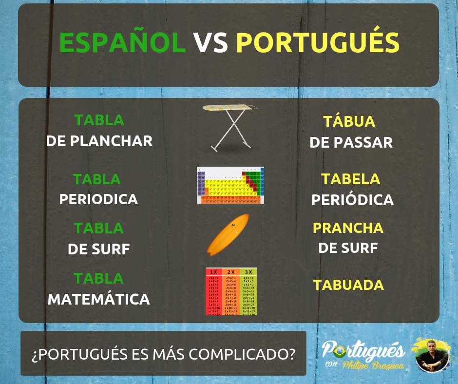 como decir tabla en portugues